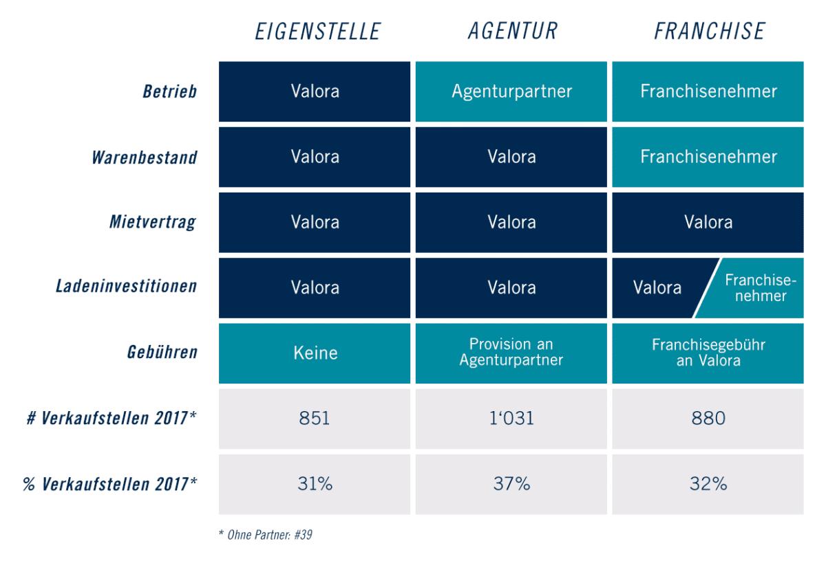 Agenturpartner, Franchising, Valora, Agentur, Verkaufsstelle, Burgdorf, k kiosk