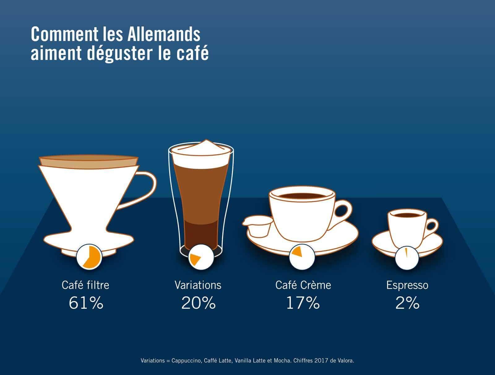 Café, Consommation, Infographique, Suisse, Allemagne, Chiffres