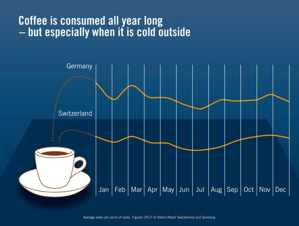 Coffee, Consumption, Valora, Infographic, Switzerland, Germany, Figures