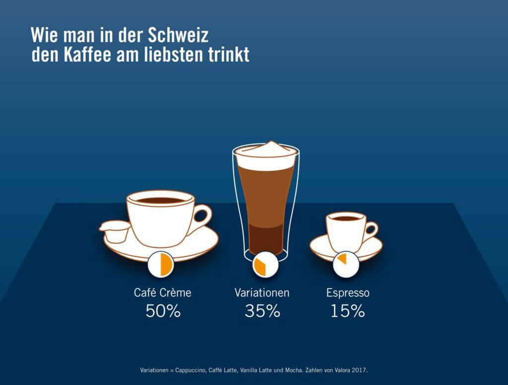 Wie man in der Schweiz den Kaffee am liebsten trinkt