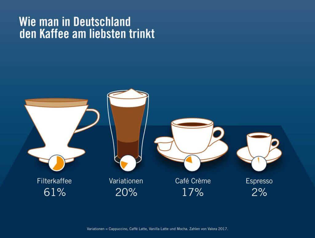Wie man in Deutschland den Kaffee am liebsten trinkt