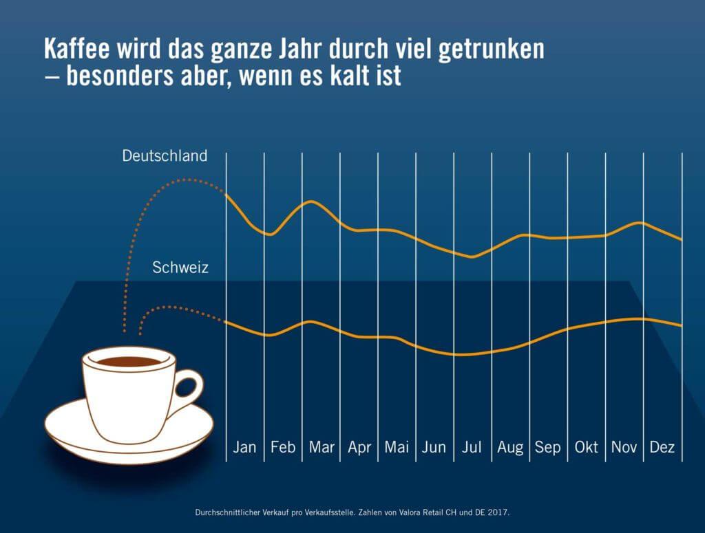 Kaffee wird das ganze Jahr durch viel getrunken – besonders aber, wenn es kalt ist