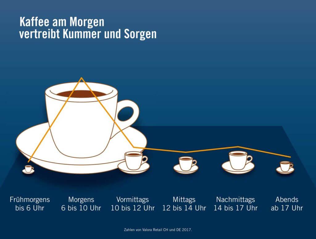 Kaffee am Morgen vertreibt Kummer und Sorgen