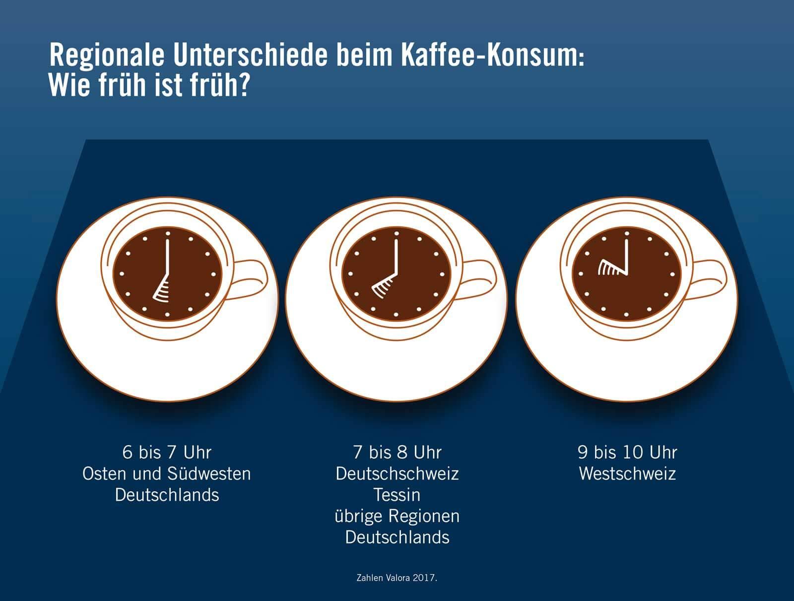 Regionale Unterschiede beim Kaffee-Konsum: Wie früh ist früh?