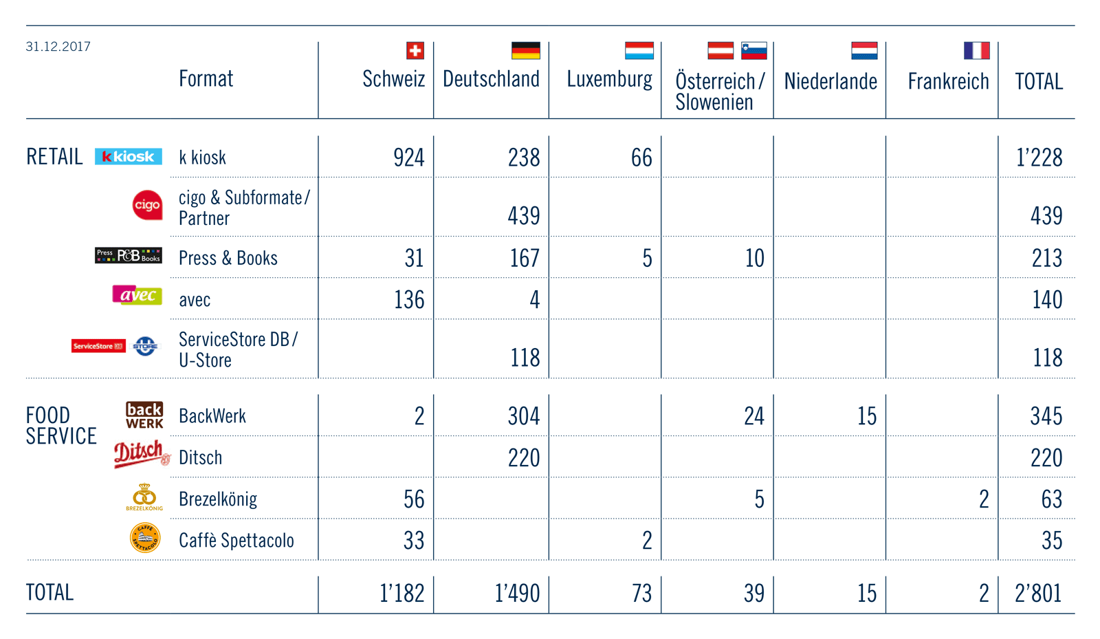POS-Netzwerk Total / 31.12.2017