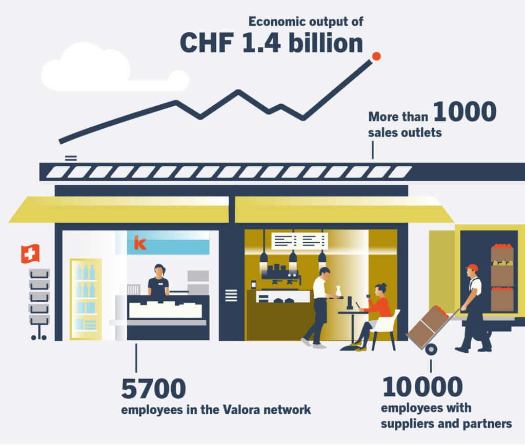 BAK, Economic Footprint, Valora, Value added
