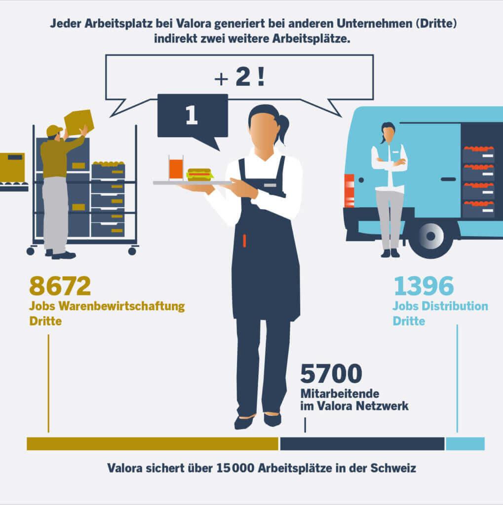 BAK, Economic Footprint, Valora, Wertschöpfung
