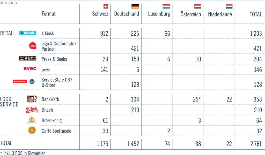 POS Tabelle 2018