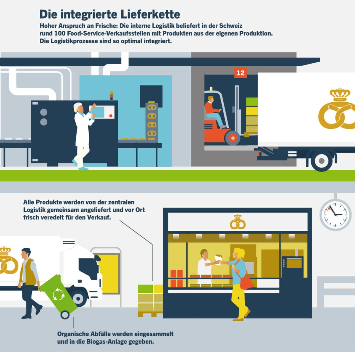Illustration FS Lieferkette DE