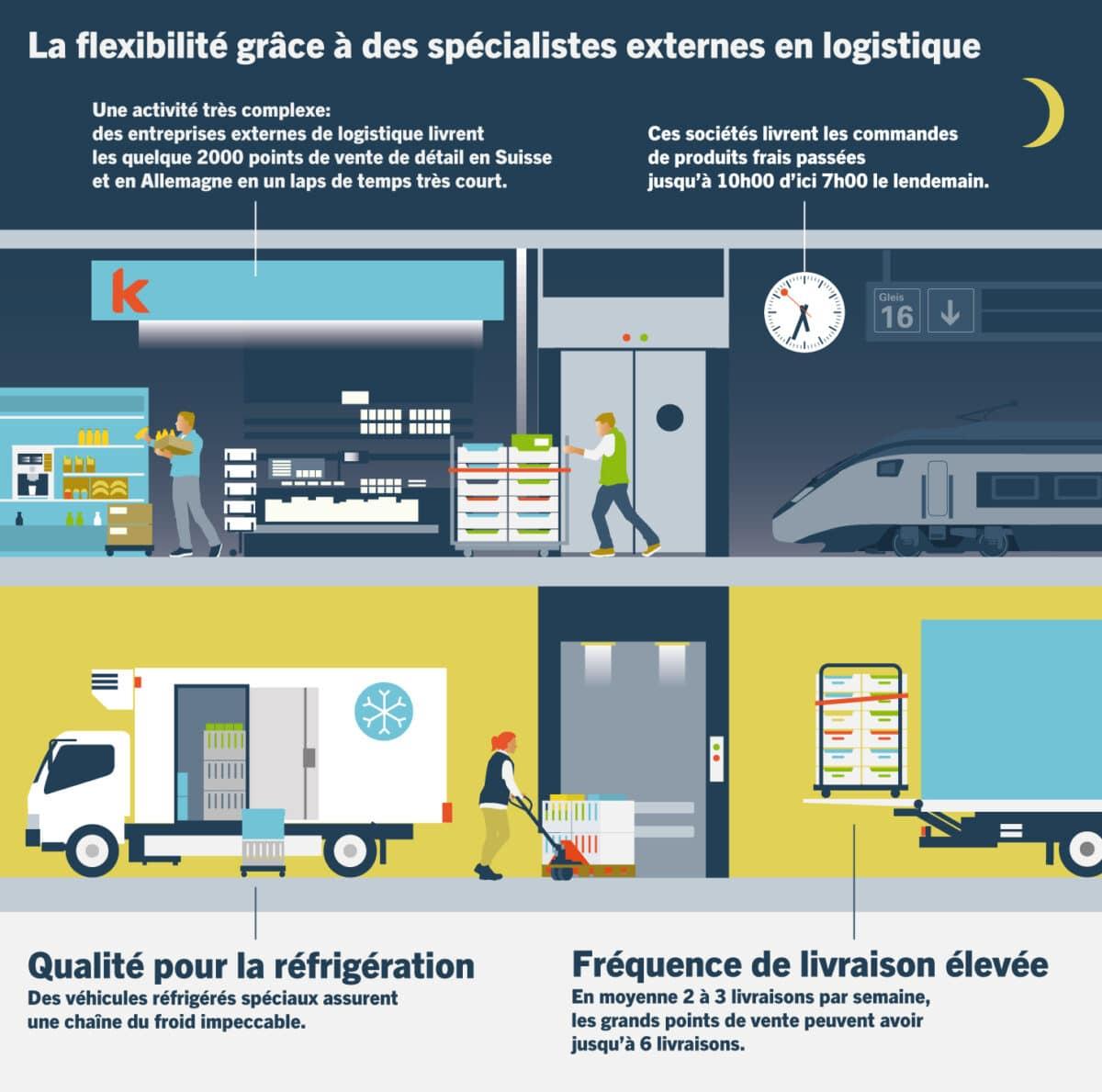 Illustration Retail Flexibel FR