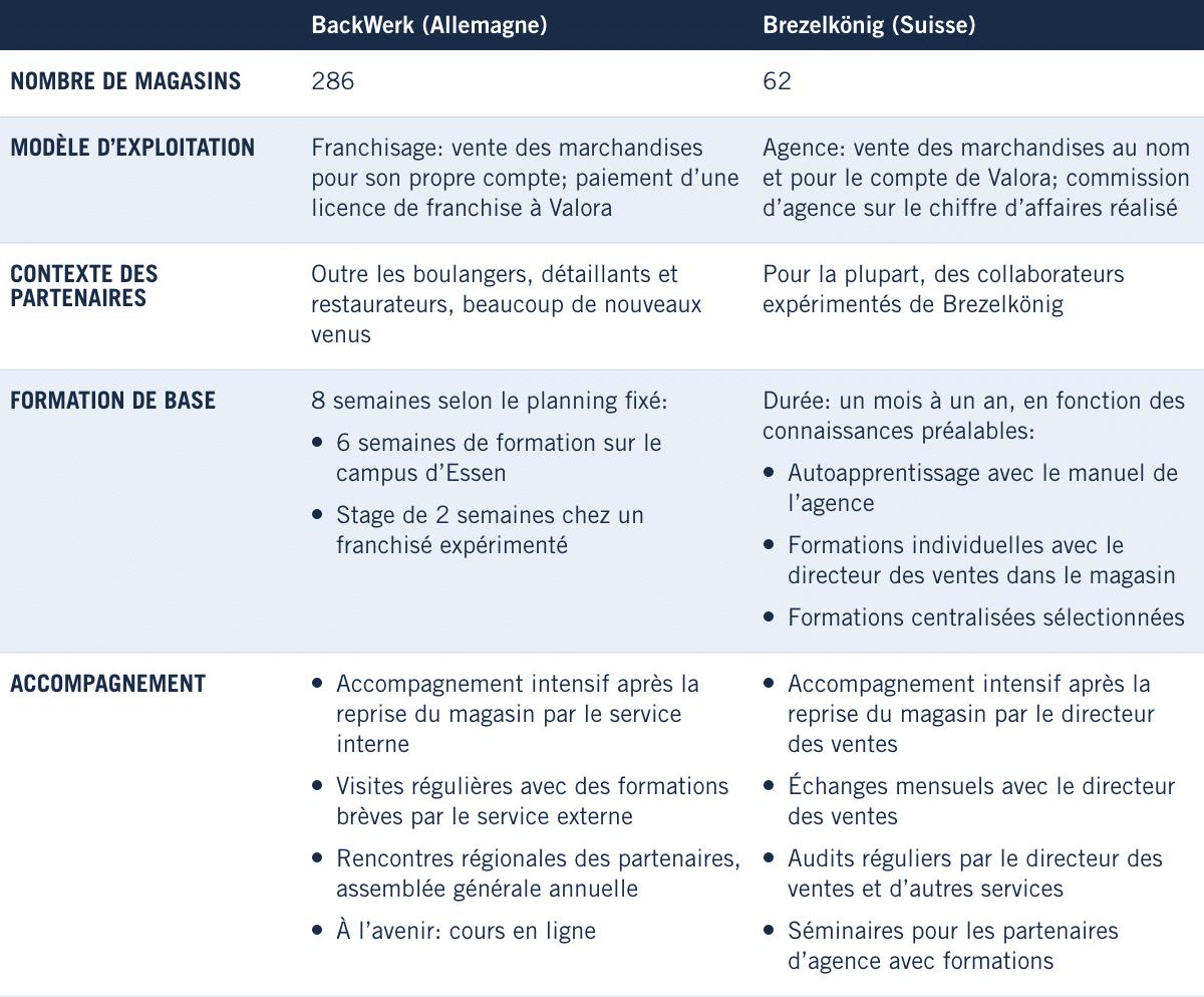 Comparaison de deux modèles d'exploitation Valora