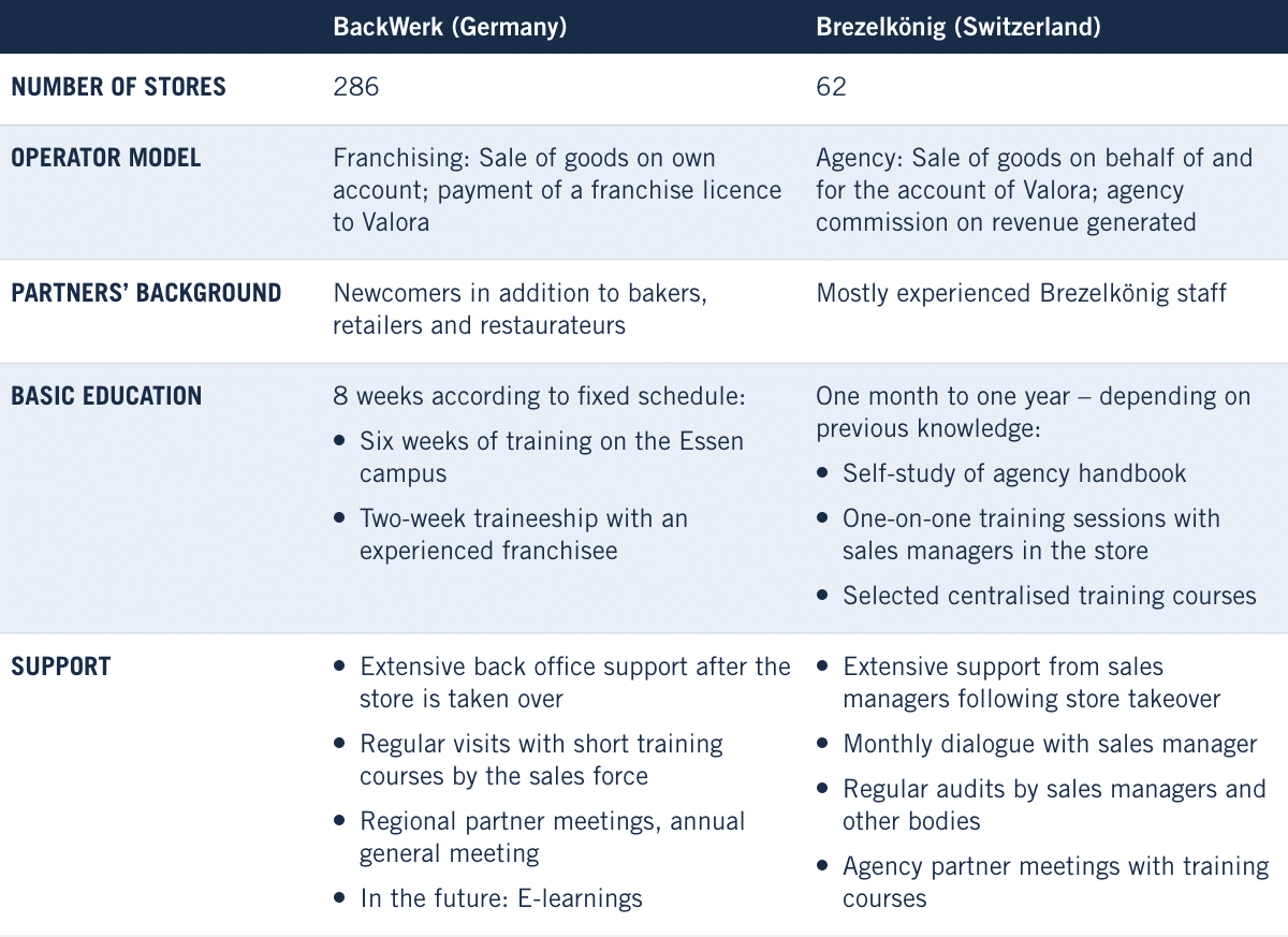 BackWerk and Brezelköig: A comparison of two Valora operator models