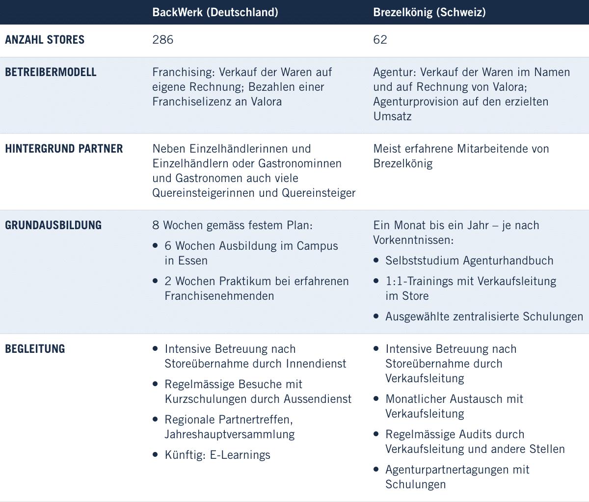 BackWerk und Brezelkönig: Zwei Valora Betreibermodelle im Vergleich